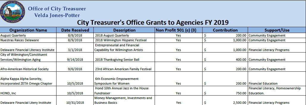 Grants to Agency